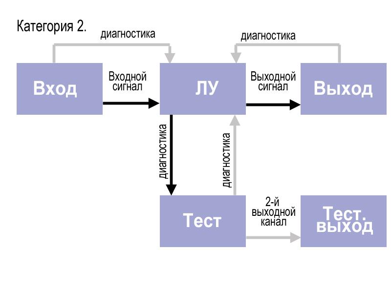 Фактически, схема управления